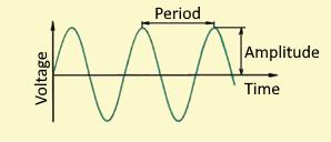 Alternating Current (AC) waveform